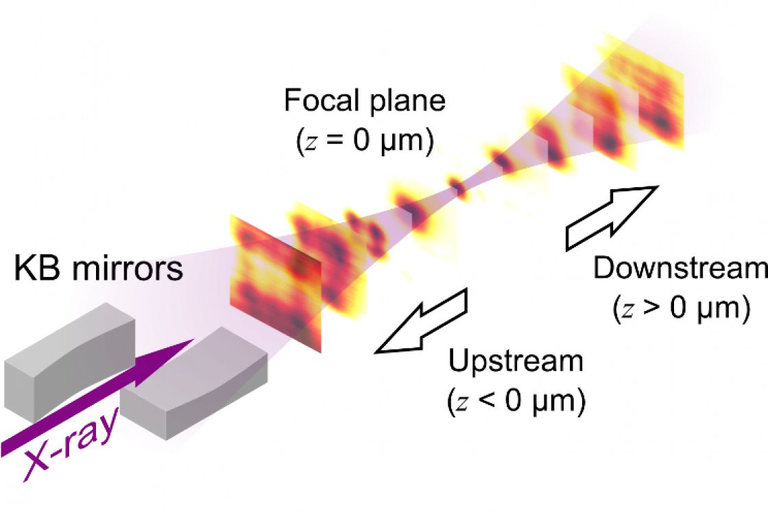 X-ray beam induced current measurements from the nanowire detector through the nano focus.