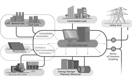 9699 distributed energy market