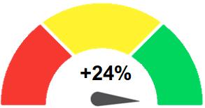 529 Rutbarometern maj